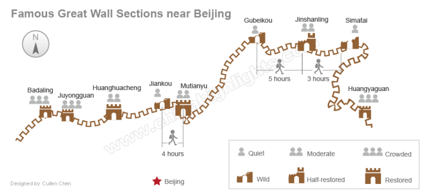 great wall sections